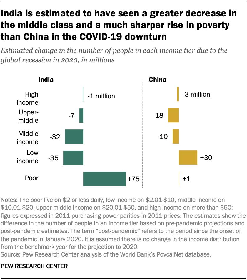 india china statistics